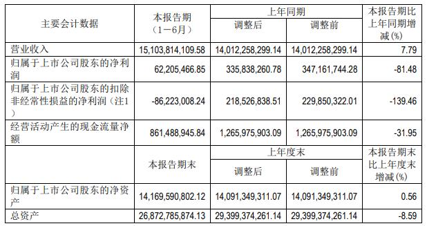 海信电器半年报净利润跌81.48% 东芝映像亏损让海信雪上加霜
