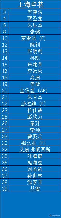 上海申花亚冠名单.jpg