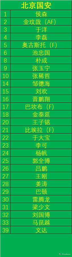北京国安亚冠名单.jpg